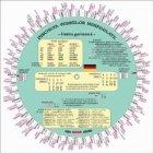Discheta verbelor - limba germana